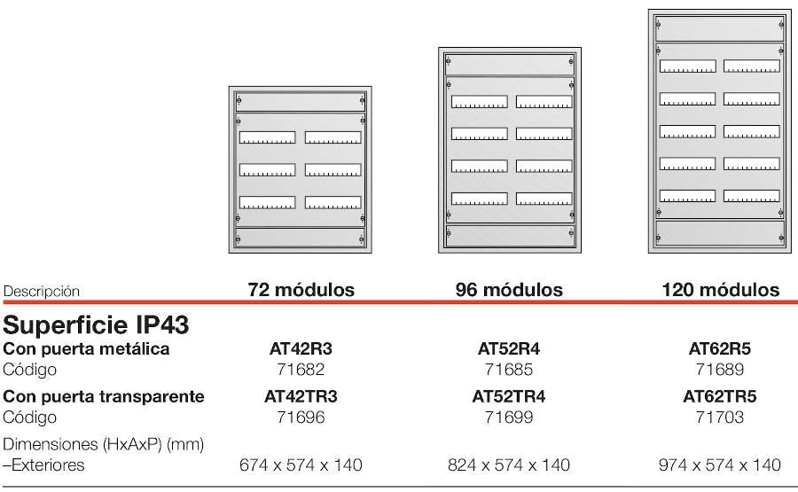 Medidas cuadros superficie ABB AT en zuendo.com