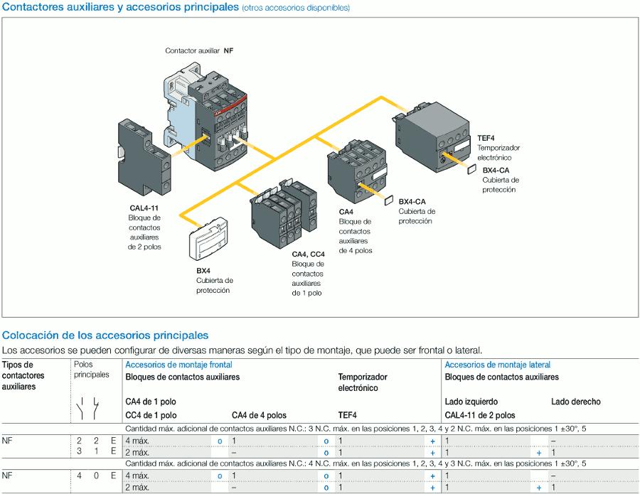 Accesorios para contactores y su instalación en zuendo.com