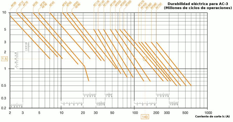 Durabilidad de los contactores de ABB en zuendo.com