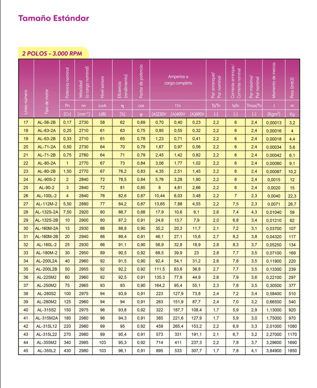 Caracteristicas generales motor alren 3000 rpm