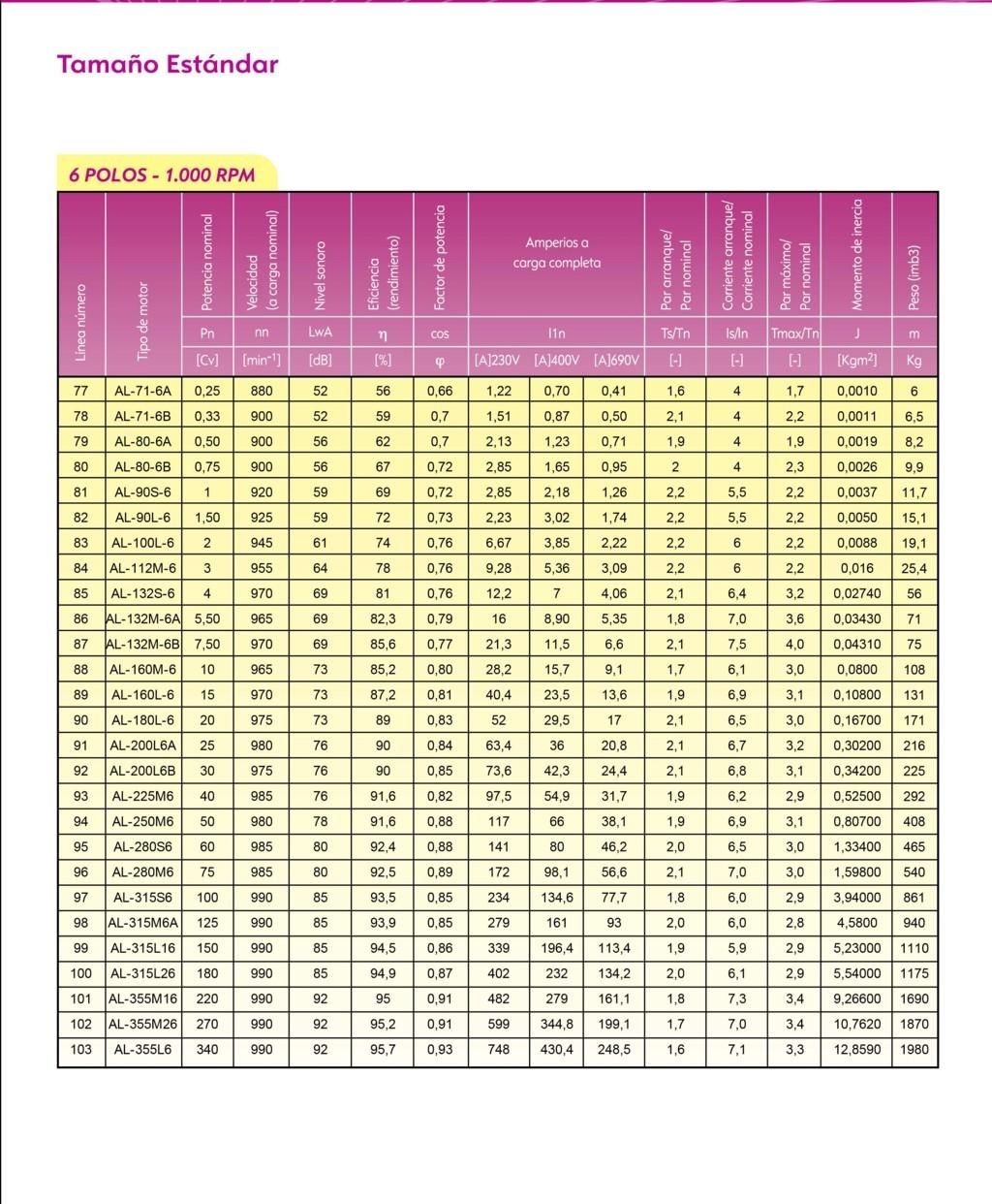 Caracteristicas generales motor alren 1000 rpm