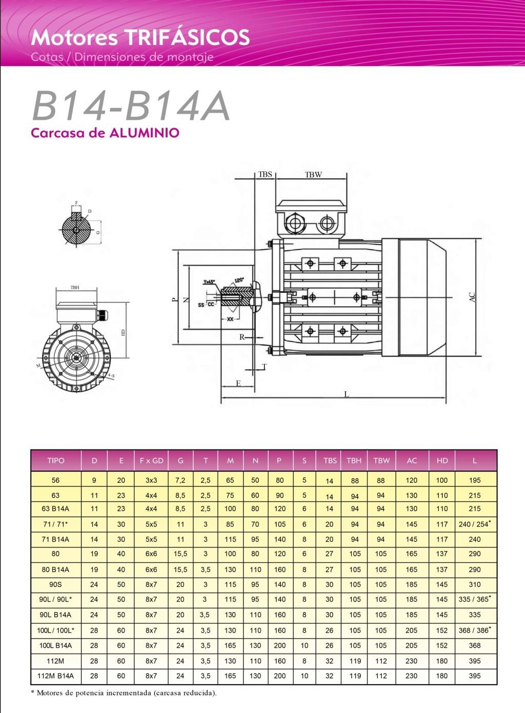 Medidas motores trifasicos alren 1000 rpm
