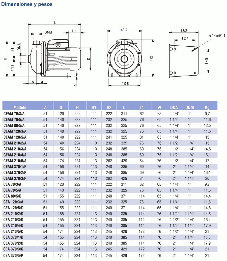 dimensiones y pesos cea