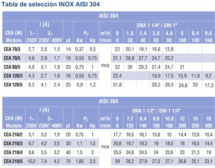 tabla selección cea