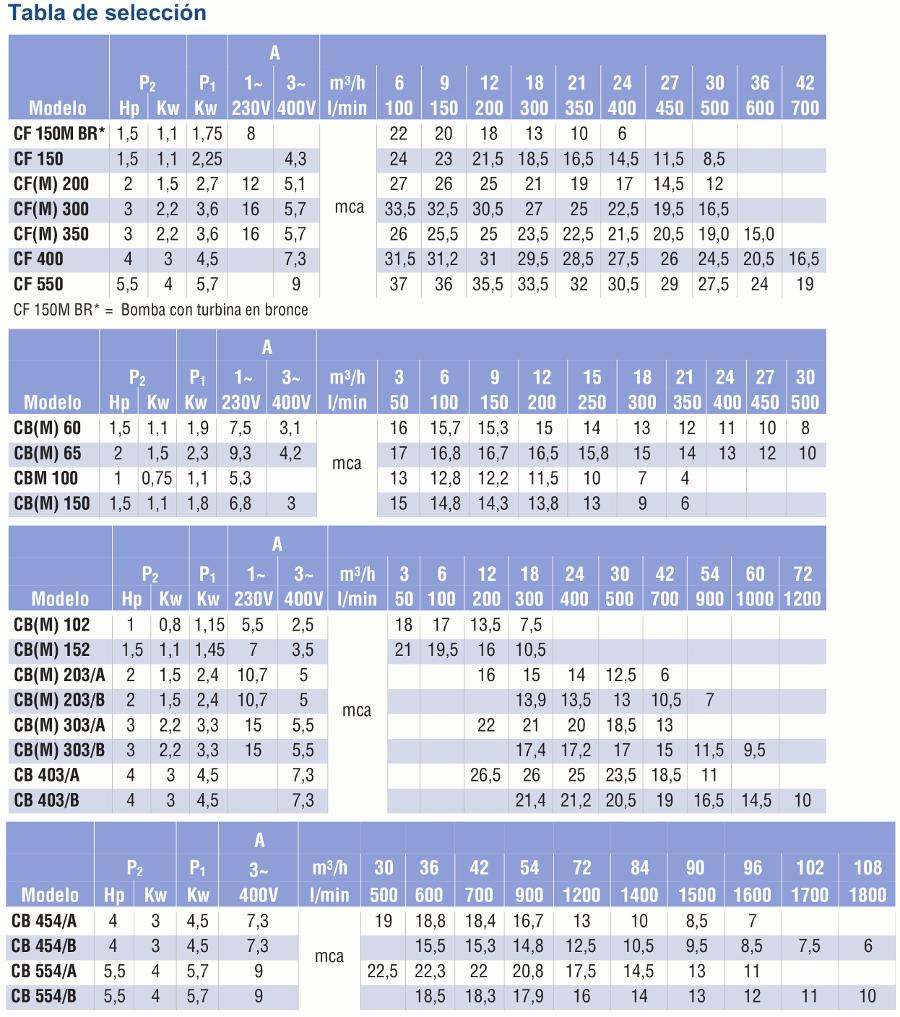tabla selección cf-cb