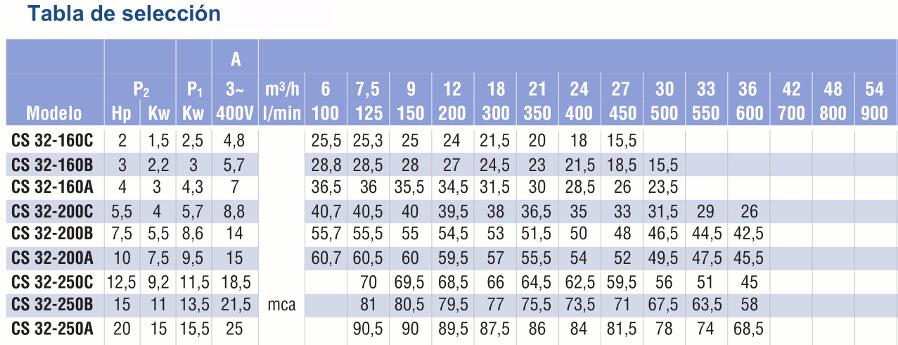 caracteristicas CS32