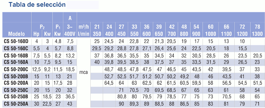 caracteristicas CS50