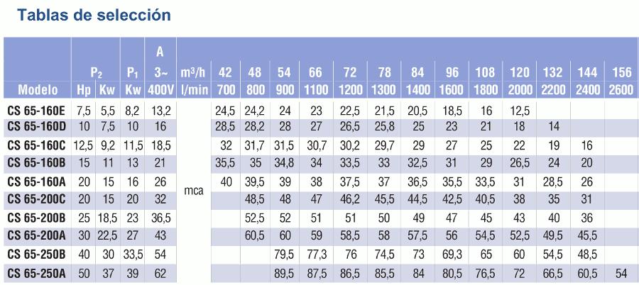 caracteristicas cs65