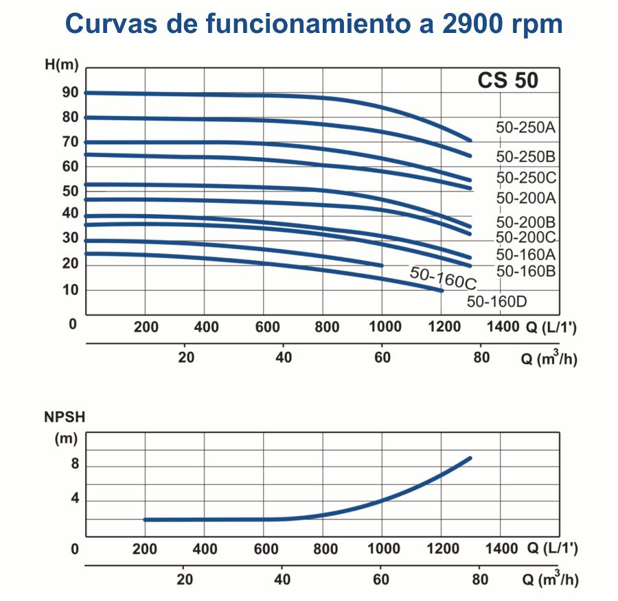 gráficos cs50