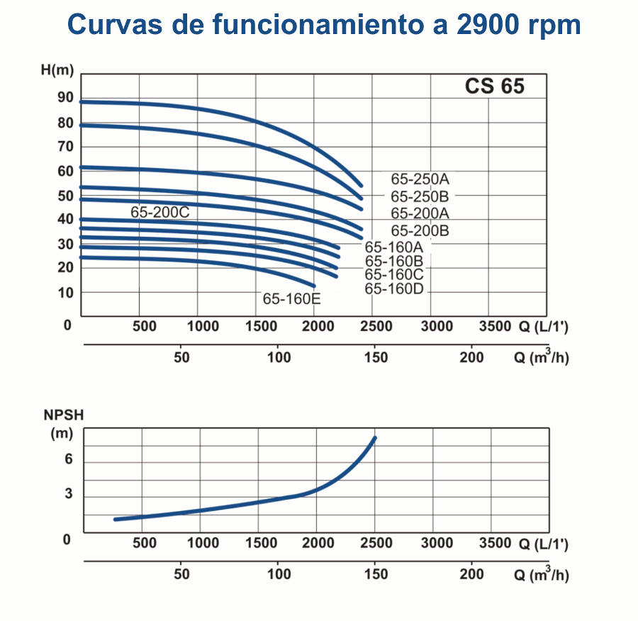 gráficas cs65