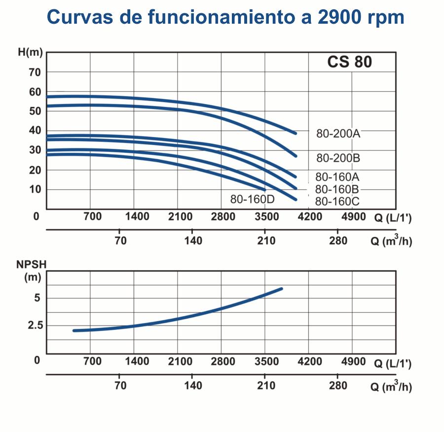 gráficos cs80