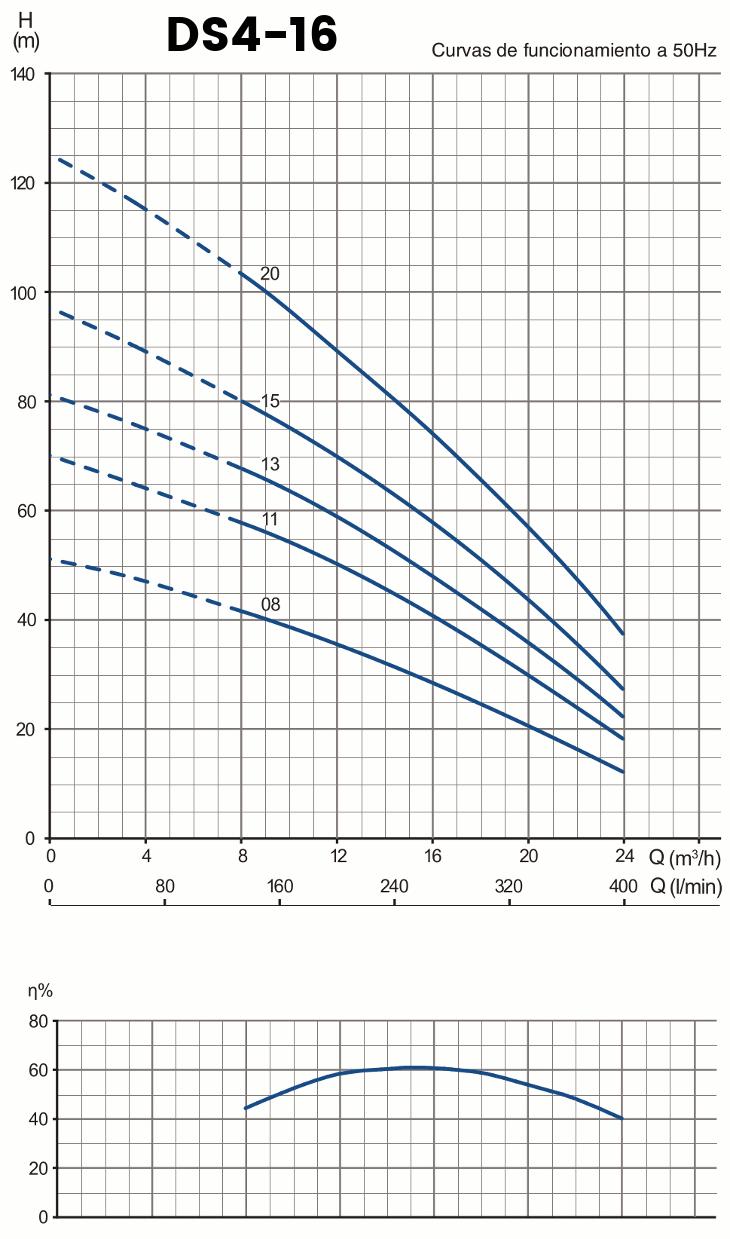 Curvas funcionamiento bomba pozo ds4-16