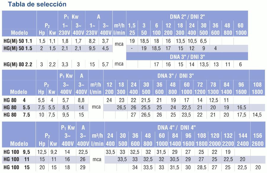tabla selección HG