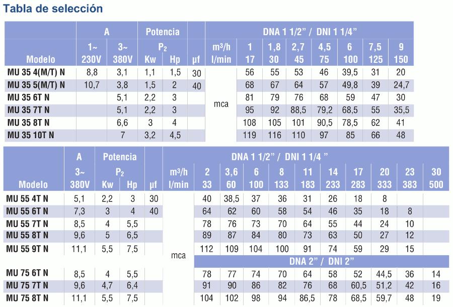tabla selección mu