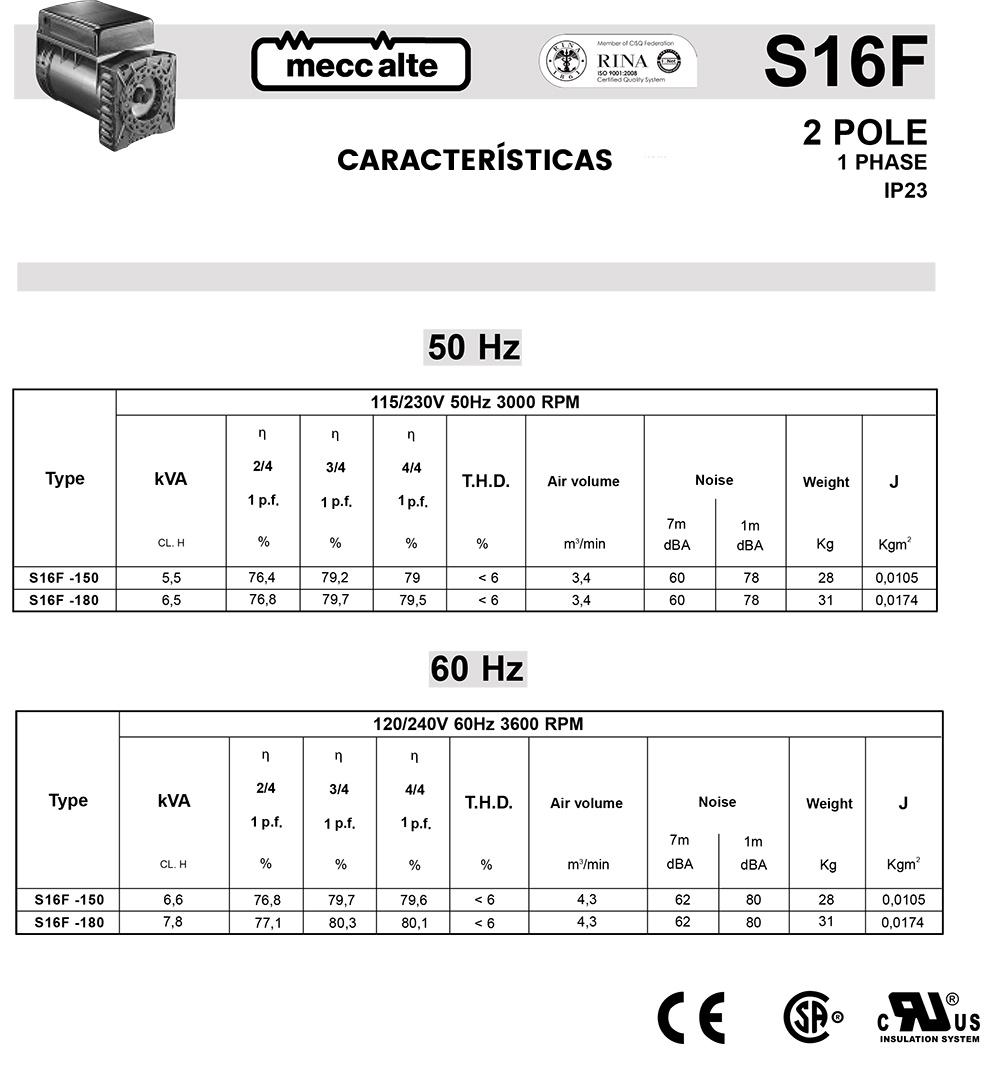 s16f Caracteristicas generales
