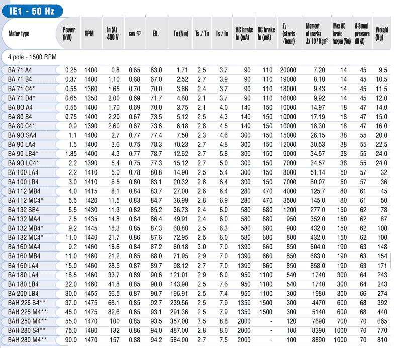 Características motores autofrenantes mgm BA 1500 rpm zuendo.com