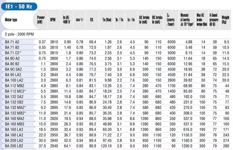 Características motores autofrenantes mgm BA 3000 rpm zuendo.com