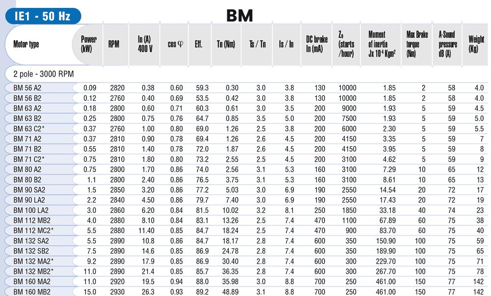 Medidas motores autofrenantes mgm BM brida zuendo.com