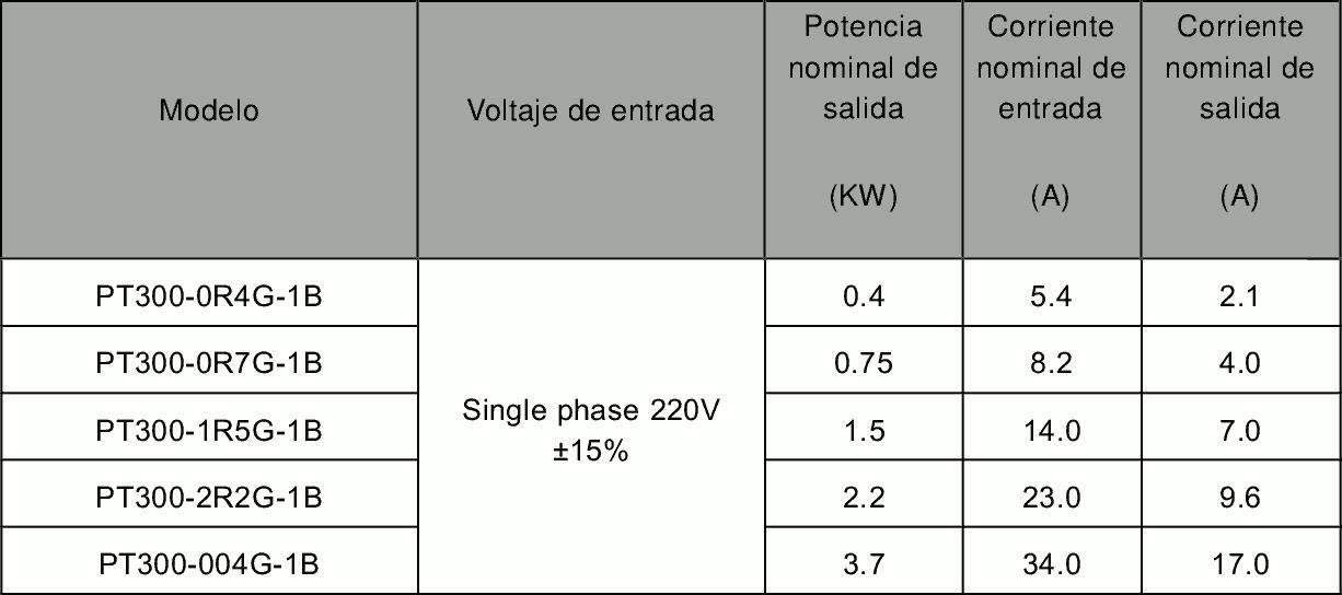 Amperios variador de frecuencia monofasico pt300