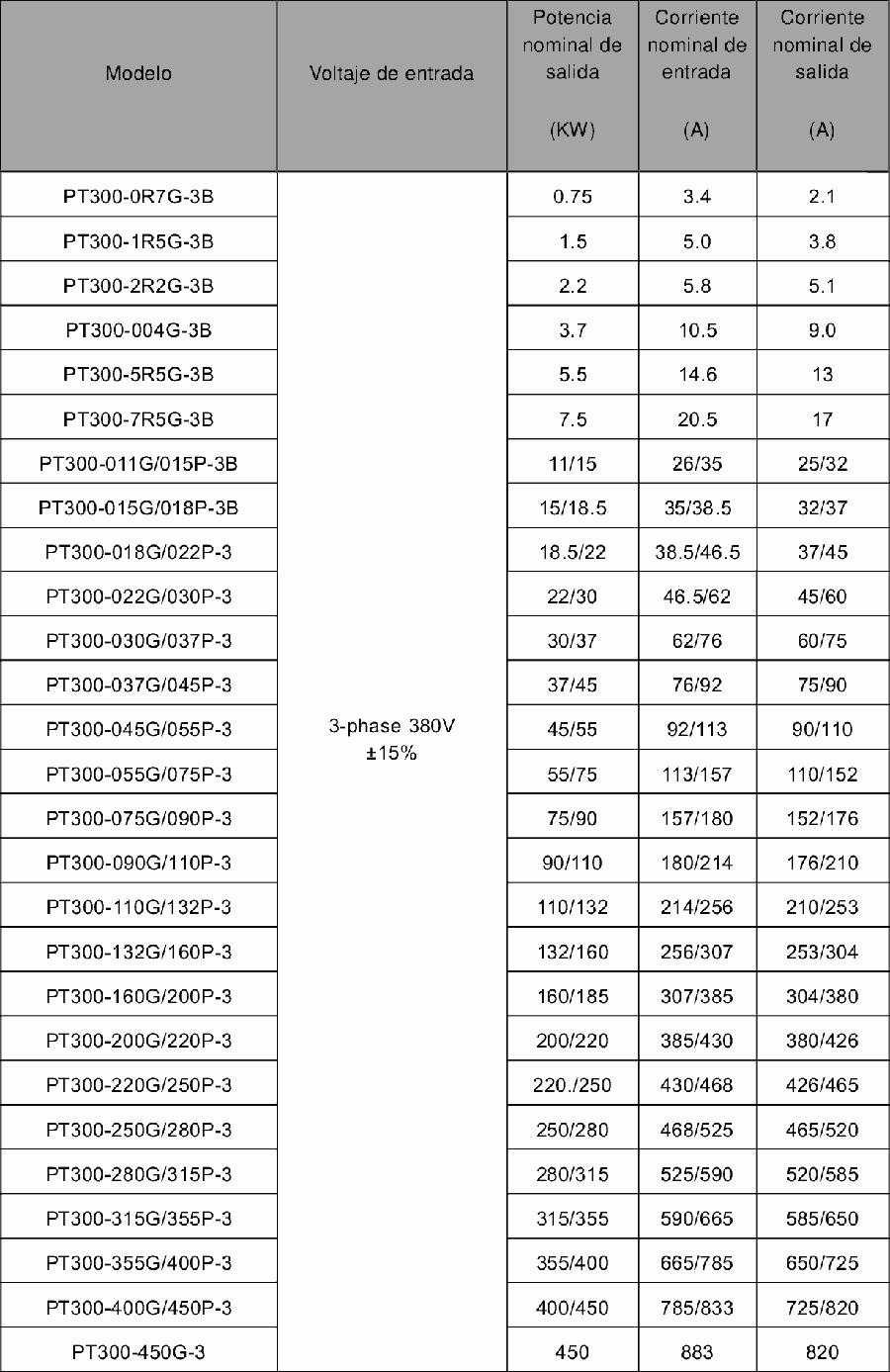 Amperios variador de frecuencia trifasico pt300