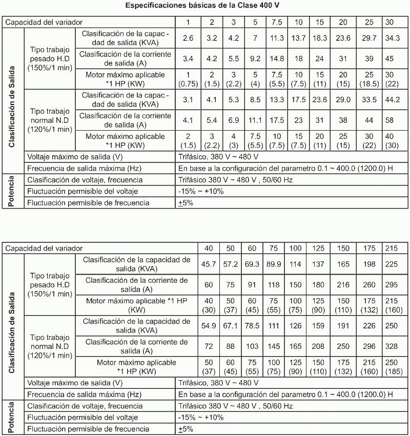 especificaciones variadores TECO A510 en zuendo.com