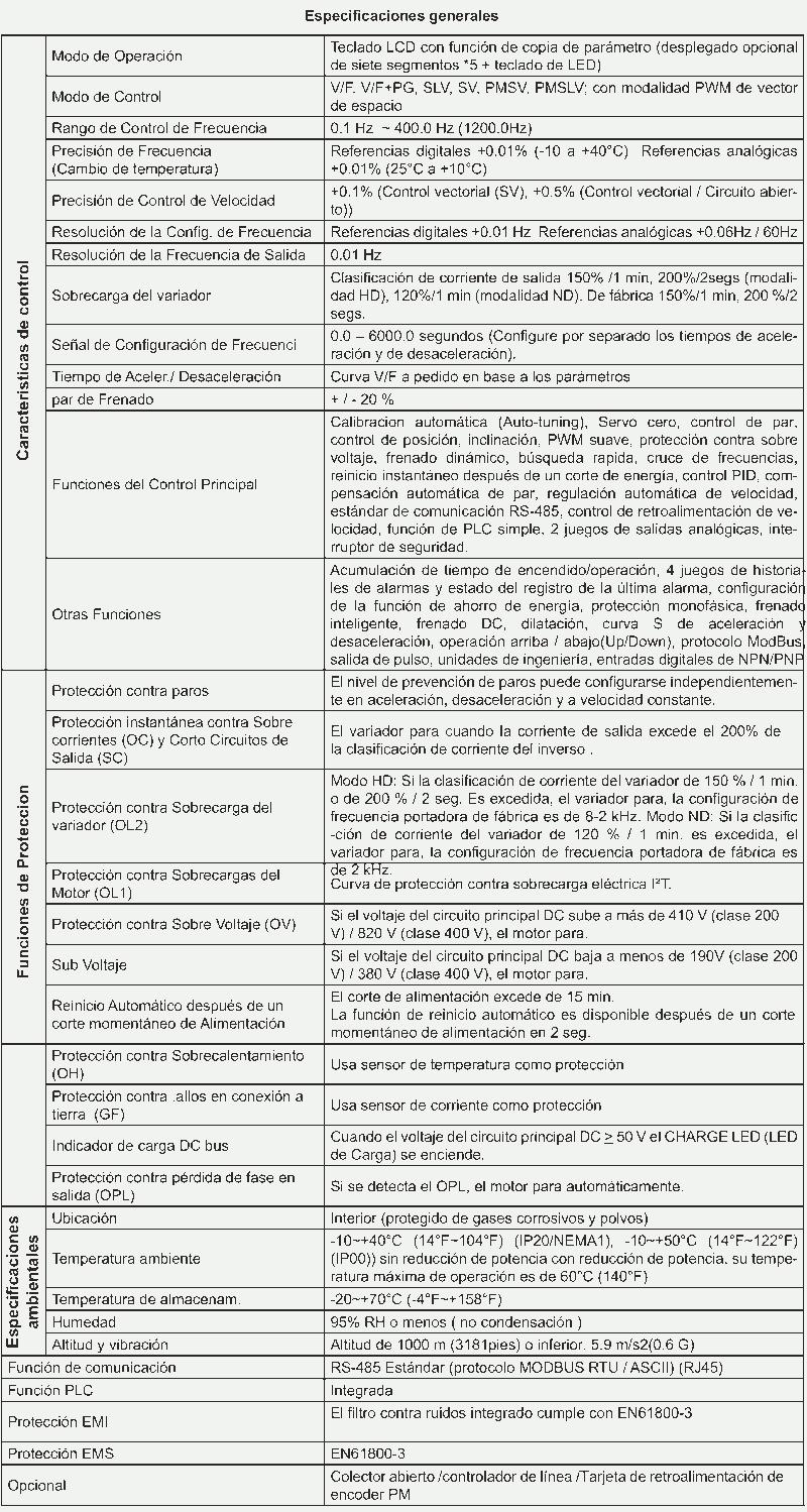 Datos generales L510