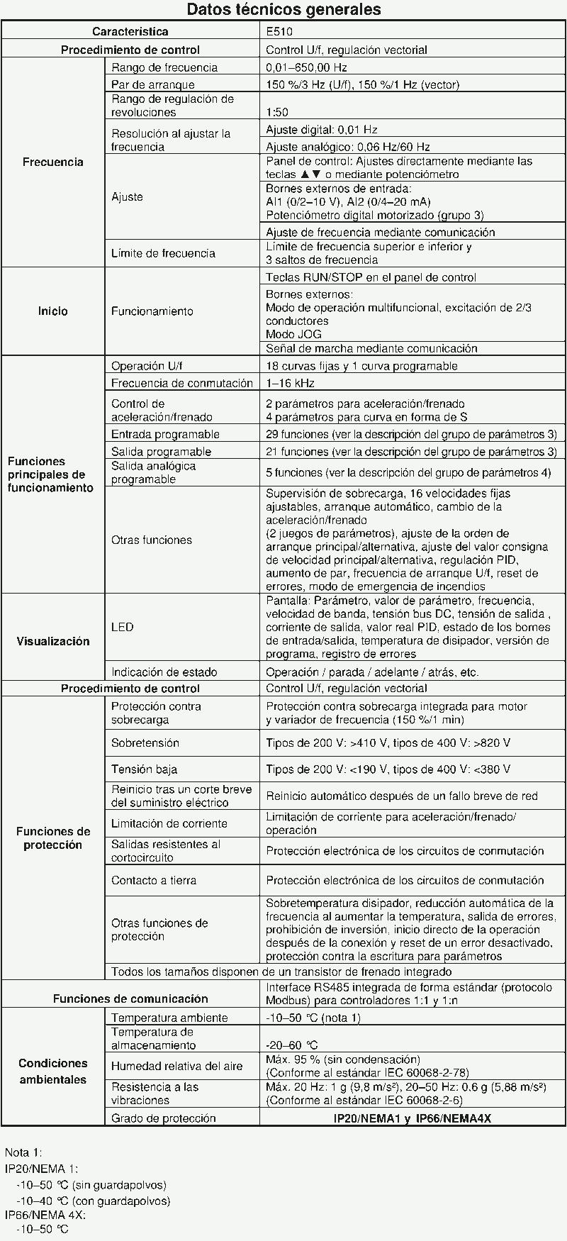 Caracteristicas tecnicas E510.1